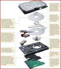 Как максимально долго сохранить жесткий диск в работоспособном состоянии.
