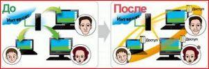 Создаем домашнюю группу в операционной системе Windows 7