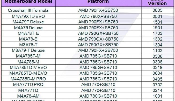 Возможна ли разблокировка ядер в процессорах AMD