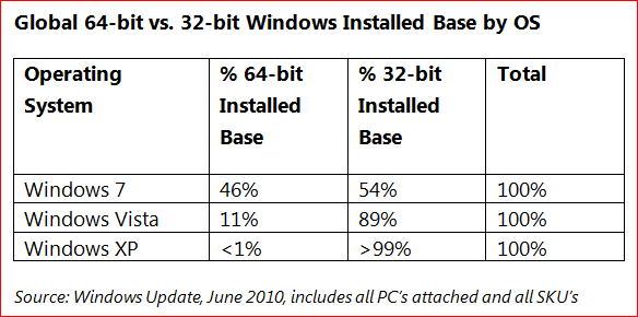 Преимущества использования 64-разрядной Windows 7