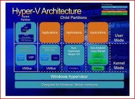Windows Server 8 Hyper-V. Динамическая память.