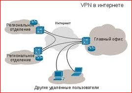 Настройка VPN подключения в Windows 8