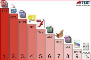 """Программы, представляющие наибольшую угрозу """"Windows"""""""