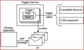 Service Trigger. Триггеры для служб.